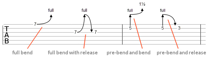 Bends in TAB