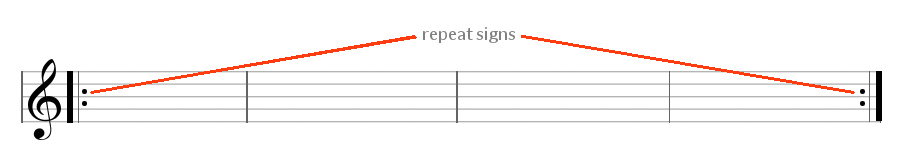 Repeat-signs