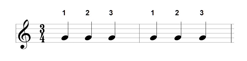 Three Four Time Signature