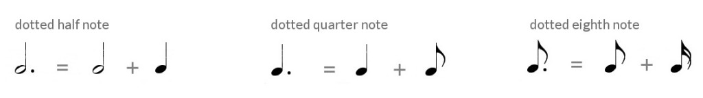 dotted notes duration